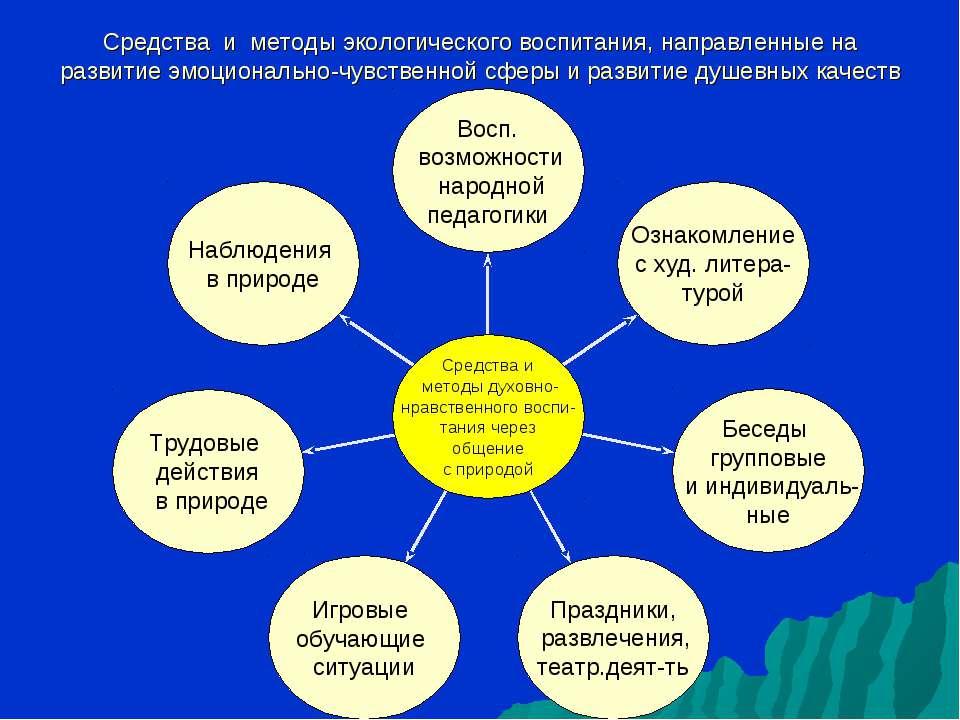 Средства и методы экологического воспитания, направленные на развитие эмоцион...