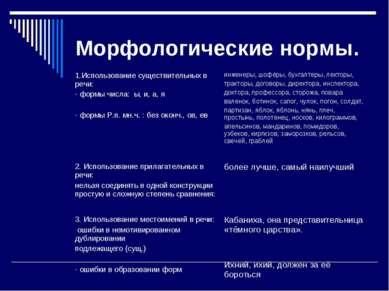 Морфологические нормы. 1.Использование существительных в речи: - формы числа:...