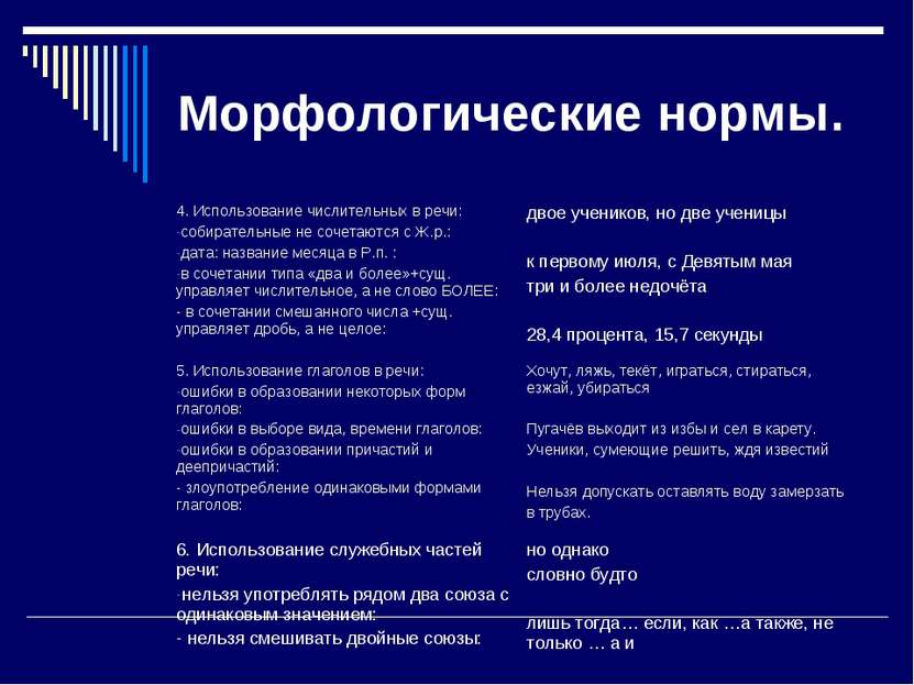 Морфологические нормы. 4. Использование числительных в речи: собирательные не...