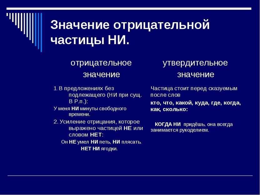 Значение отрицательной частицы НИ. отрицательное значение утвердительное знач...