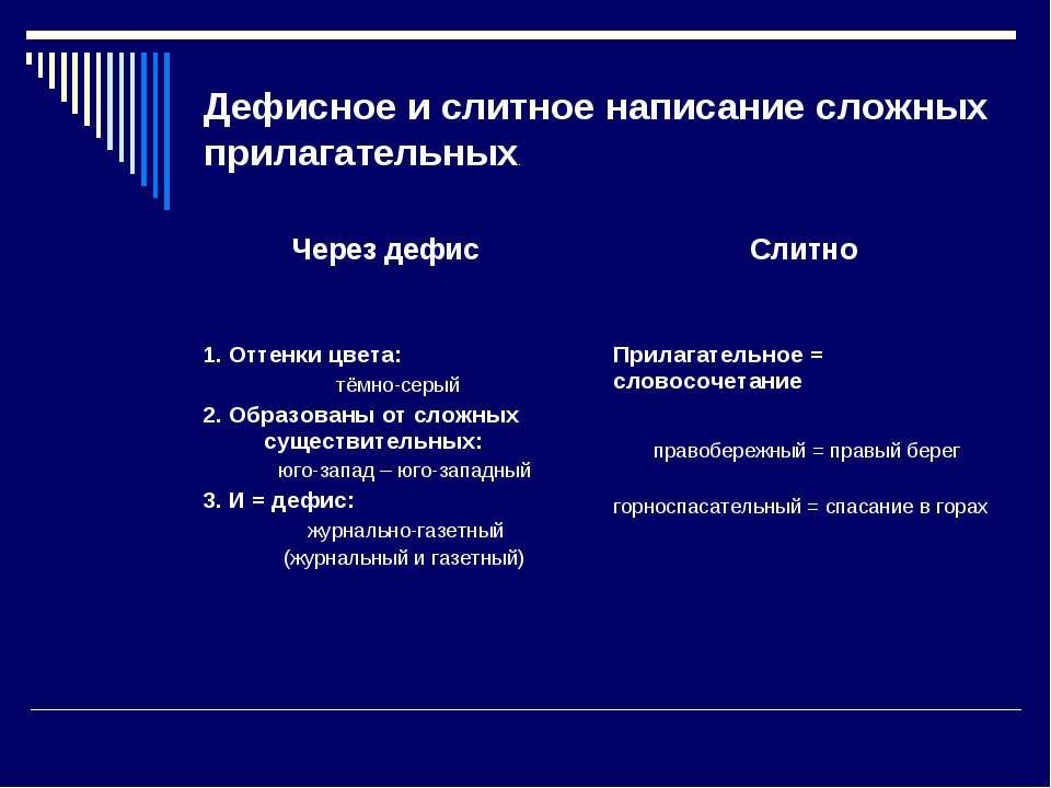 Дефисное и слитное написание сложных прилагательных. Через дефис Слитно 1. От...