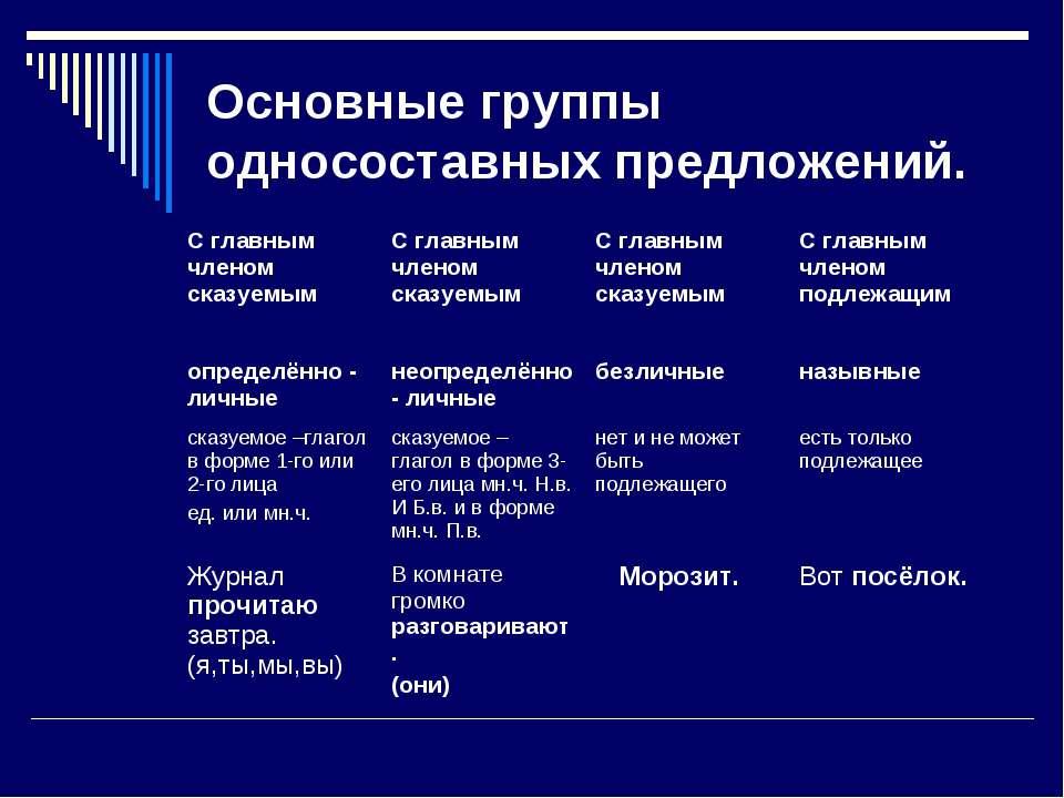 Основные группы односоставных предложений. С главным членом сказуемым С главн...