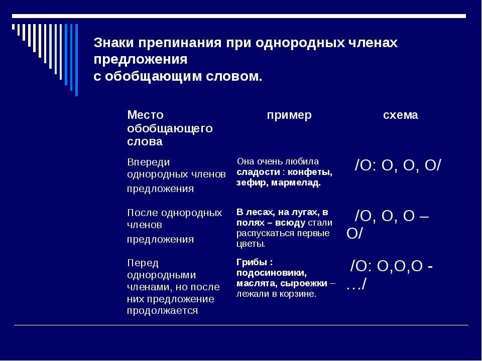 Знаки препинания при однородных членах предложения с обобщающим словом. Место...