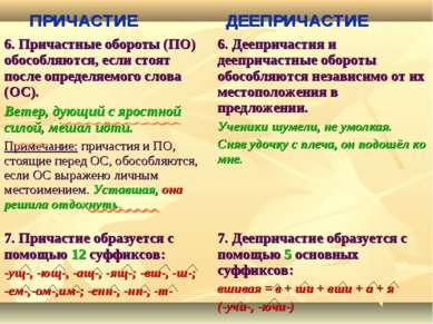 ПРИЧАСТИЕ ДЕЕПРИЧАСТИЕ 6. Причастные обороты (ПО) обособляются, если стоят по...