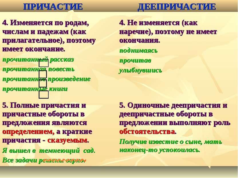 ПРИЧАСТИЕ ДЕЕПРИЧАСТИЕ 4. Изменяется по родам, числам и падежам (как прилагат...