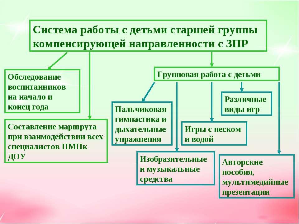 Система работы с детьми старшей группы компенсирующей направленности с ЗПР Об...