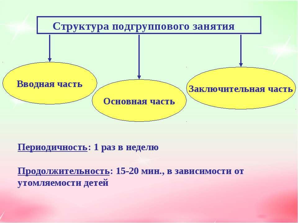 Структура подгруппового занятия Вводная часть Основная часть Заключительная ч...