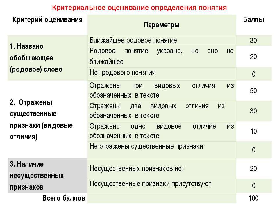 Критериальное оценивание определения понятия Критерий оценивания Параметры Ба...