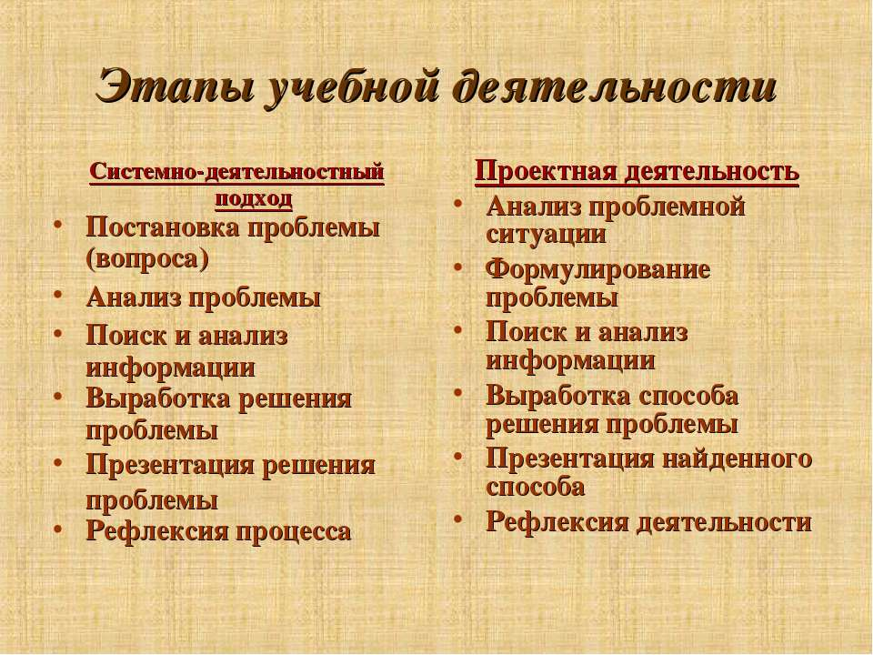 Этапы учебной деятельности Системно-деятельностный подход Постановка проблемы...