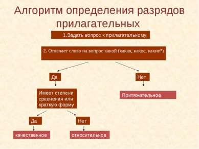 Алгоритм определения разрядов прилагательных Задать вопрос к прилагательному....
