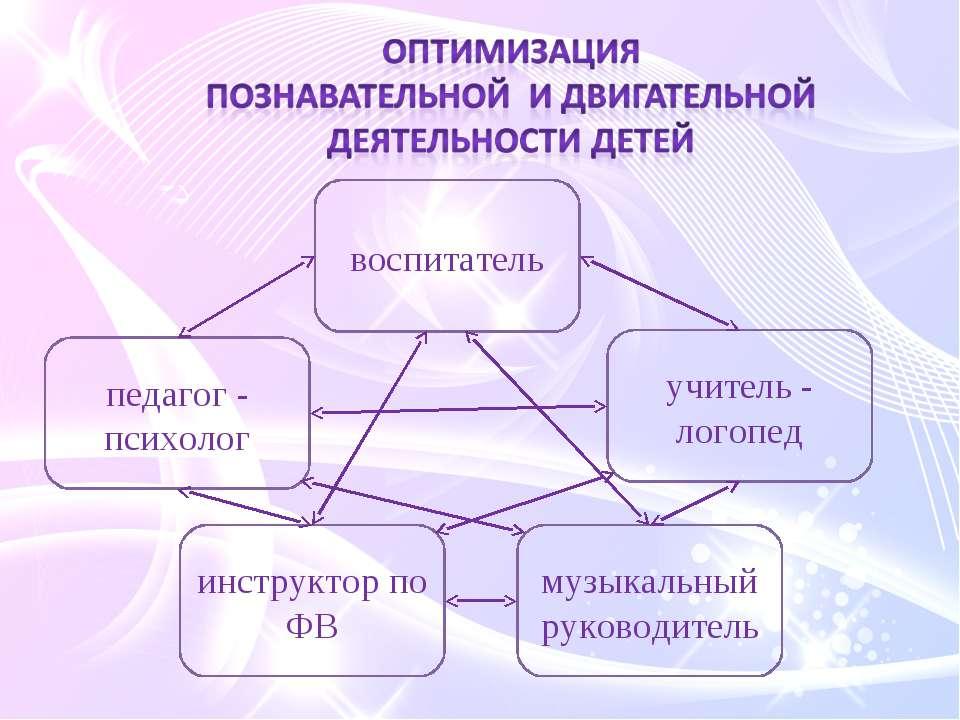 педагог - психолог учитель - логопед воспитатель инструктор по ФВ музыкальный...