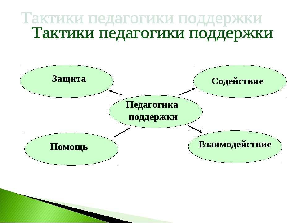 Педагогика поддержки Взаимодействие Помощь Содействие Защита