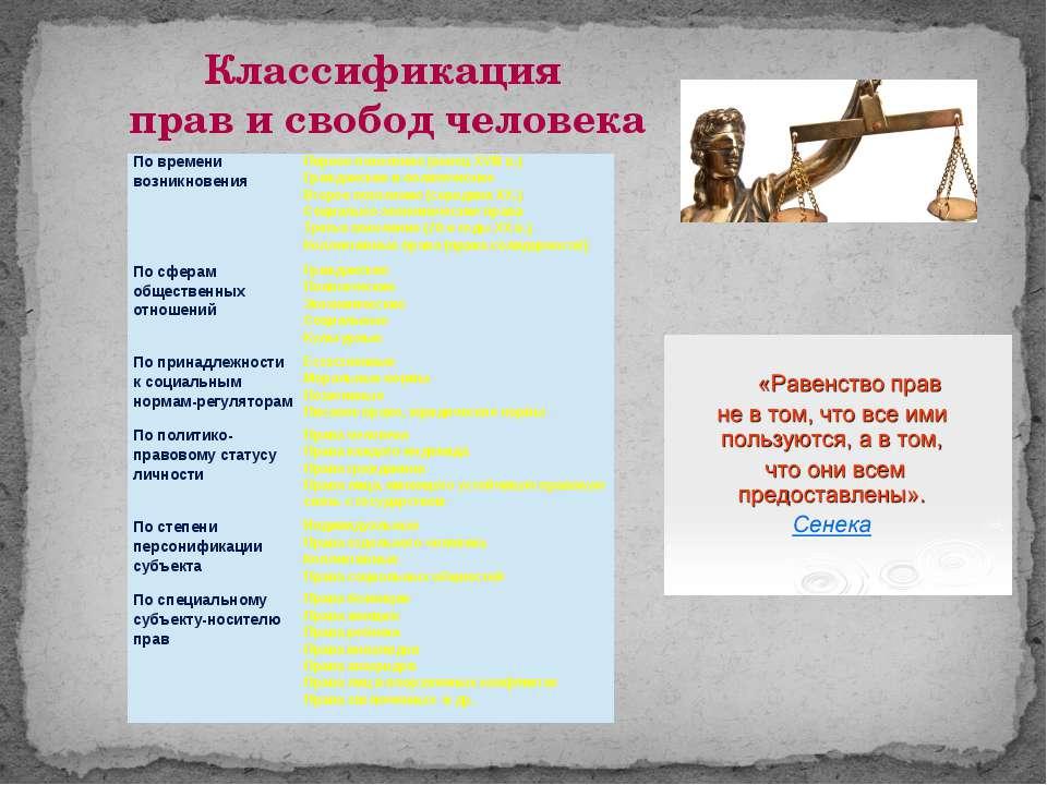Классификация прав и свобод человека По времени возникновения Первое поколени...