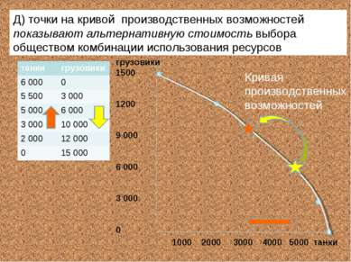 грузовики 1500 1200 9 000 6 000 3 000 0 1000 2000 3000 4000 5000 танки Кривая...