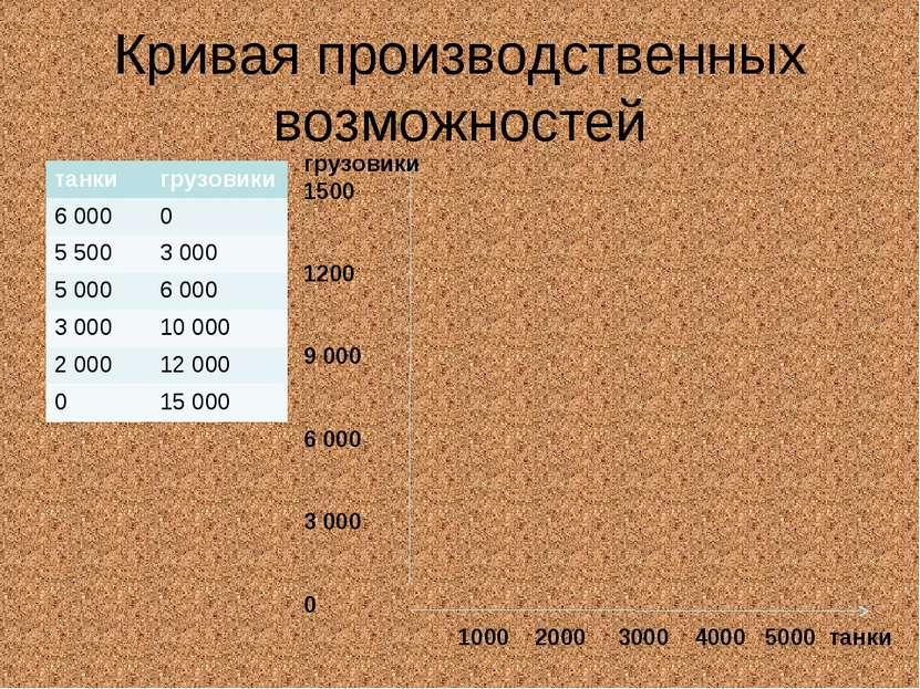 Кривая производственных возможностей грузовики 1500 1200 9 000 6 000 3 000 0 ...