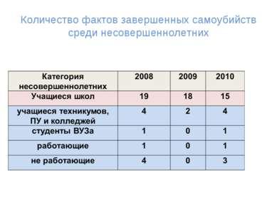 Количество фактов завершенных самоубийств среди несовершеннолетних