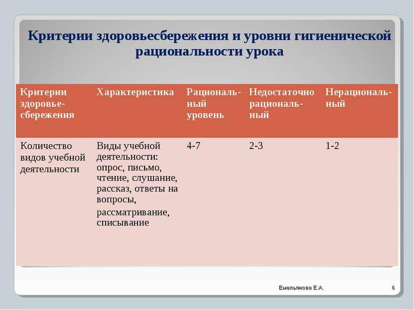 Критерии здоровьесбережения и уровни гигиенической рациональности урока * Еме...