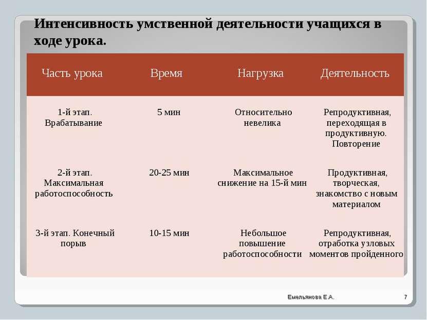 Интенсивность умственной деятельности учащихся в ходе урока. * Емельянова Е.А...