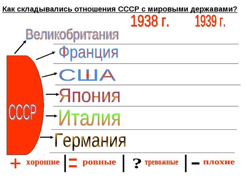 Как складывались отношения СССР с мировыми державами?