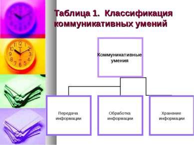 Таблица 1. Классификация коммуникативных умений