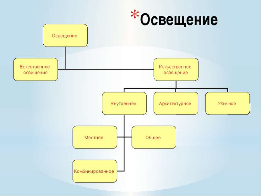 Интернет ресурсы http://go.mail.ru/ http://better-house.ru/interer/svetodiodn...