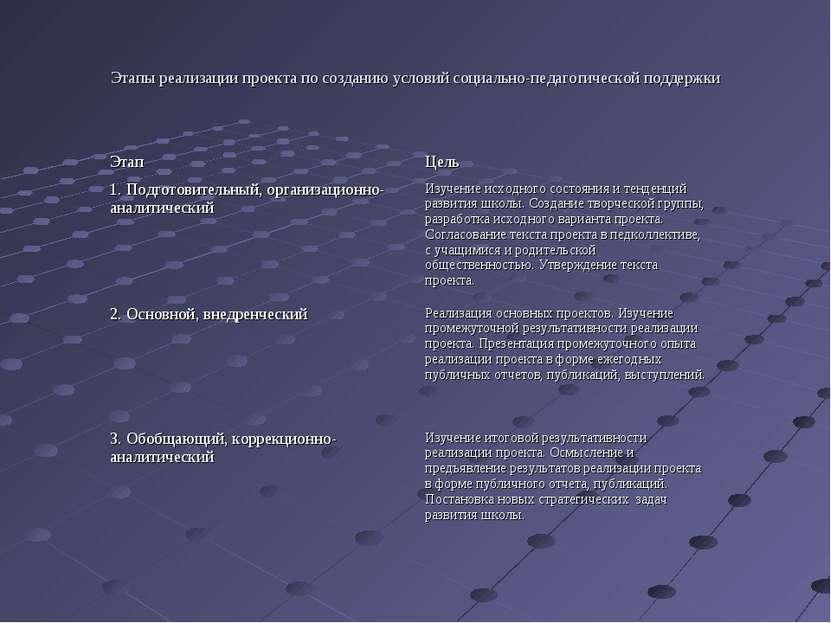 Этапы реализации проекта по созданию условий социально-педагогической поддерж...