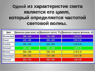 Одной из характеристик света является его цвет, который определяется частотой...