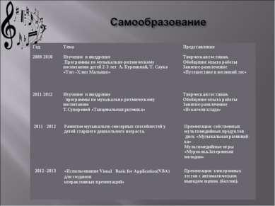 Год Тема Представление 2009-2010 Изучение и внедрение Программы по музыкально...