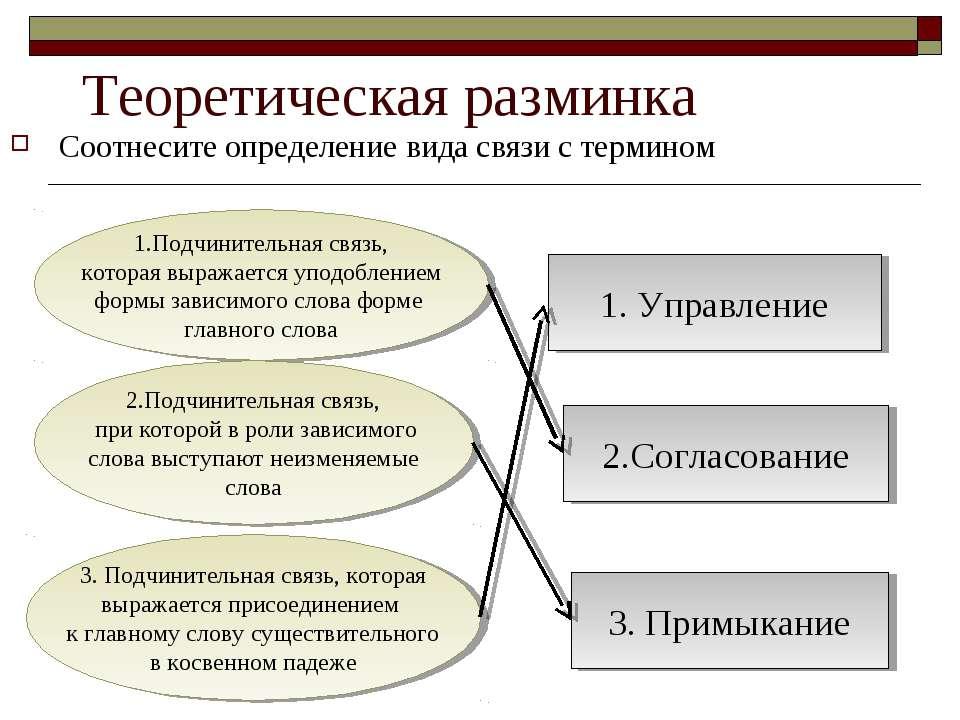 Соотнесите определение вида связи с термином Теоретическая разминка 1.Подчини...