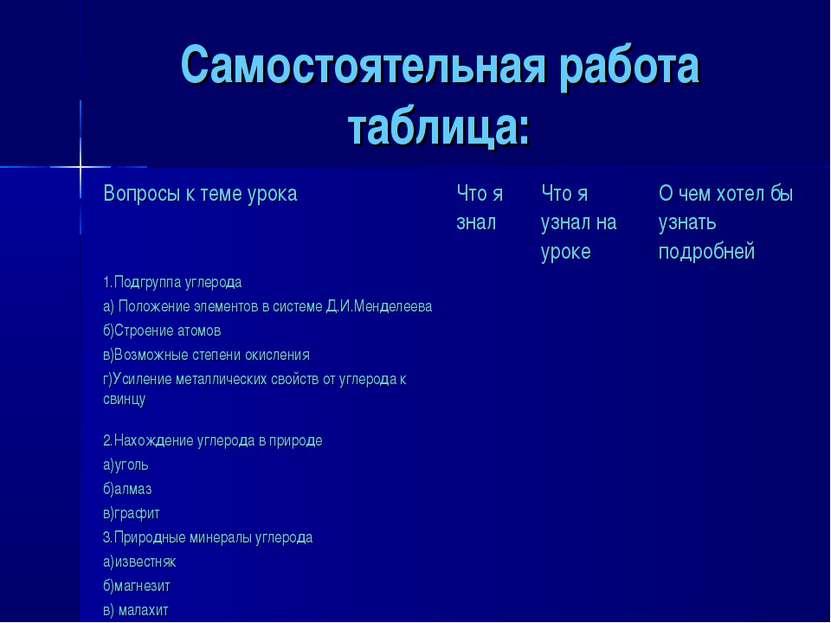 Самостоятельная работа таблица: Вопросы к теме урока Что я знал Что я узнал н...