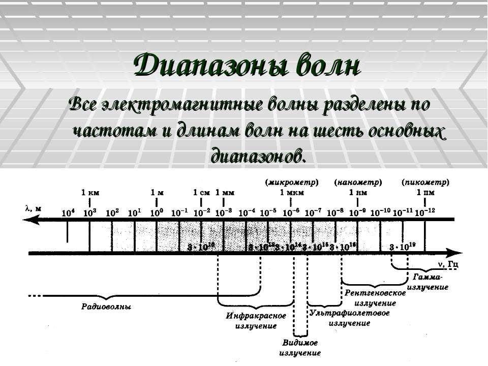 Диапазоны волн Все электромагнитные волны разделены по частотам и длинам волн...