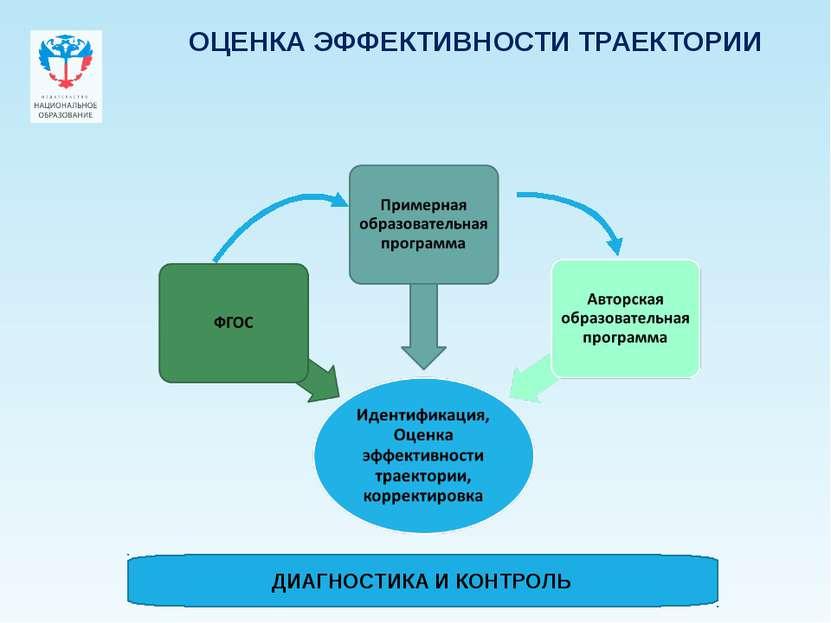 ОЦЕНКА ЭФФЕКТИВНОСТИ ТРАЕКТОРИИ ДИАГНОСТИКА И КОНТРОЛЬ Company Logo