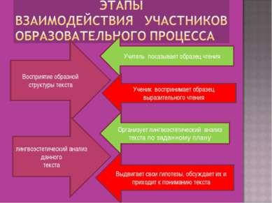 Восприятие образной структуры текста Учитель показывает образец чтения Ученик...