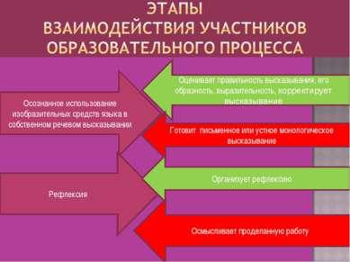 Осознанное использование изобразительных средств языка в собственном речевом ...