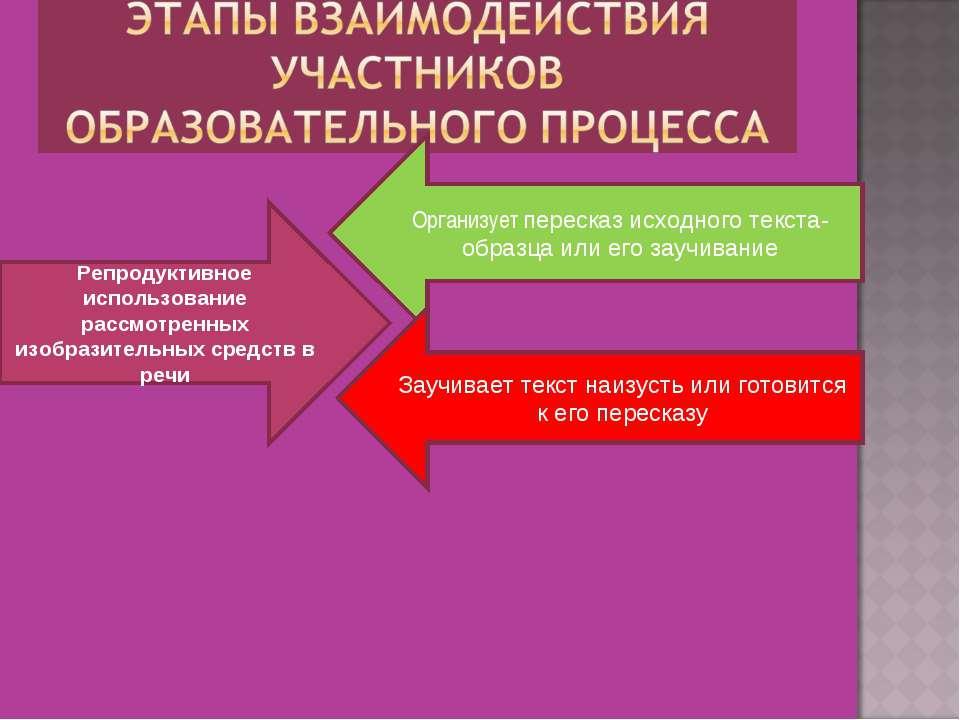 Репродуктивное использование рассмотренных изобразительных средств в речи Орг...