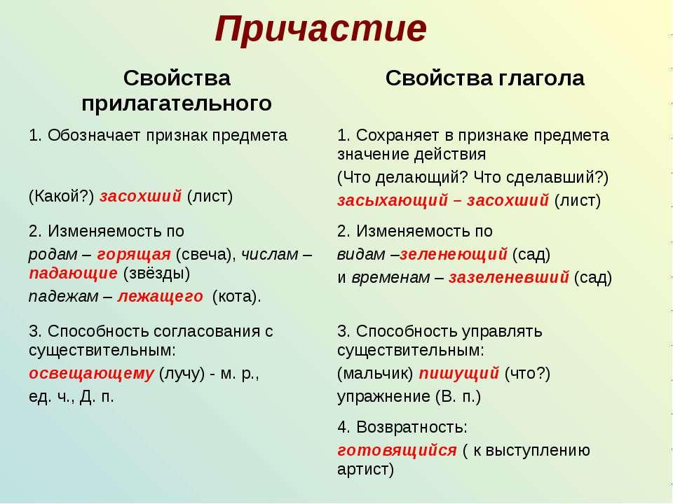 Причастие Свойства прилагательного Свойства глагола 1. Обозначает признак пре...