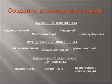 * БАЗОВЫЕ КОМПОНЕНТЫ ФУНКЦИОНАЛЬНЫЕ КОМПОНЕНТЫ ПРЕДМЕТНО-ПРАКТИЧЕСКИЕ КОМПОНЕ...