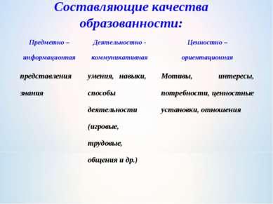 Составляющие качества образованности: Предметно – информационная Деятельностн...