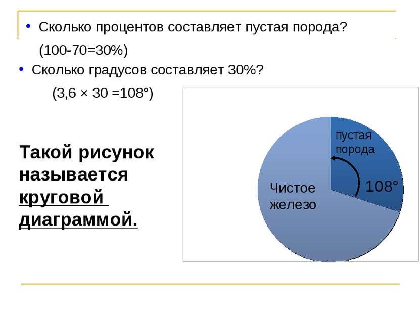 Сколько процентов составляет пустая порода? (100-70=30%) Сколько градусов сос...