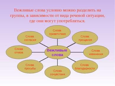 Вежливые слова условно можно разделить на группы, в зависимости от вида речев...