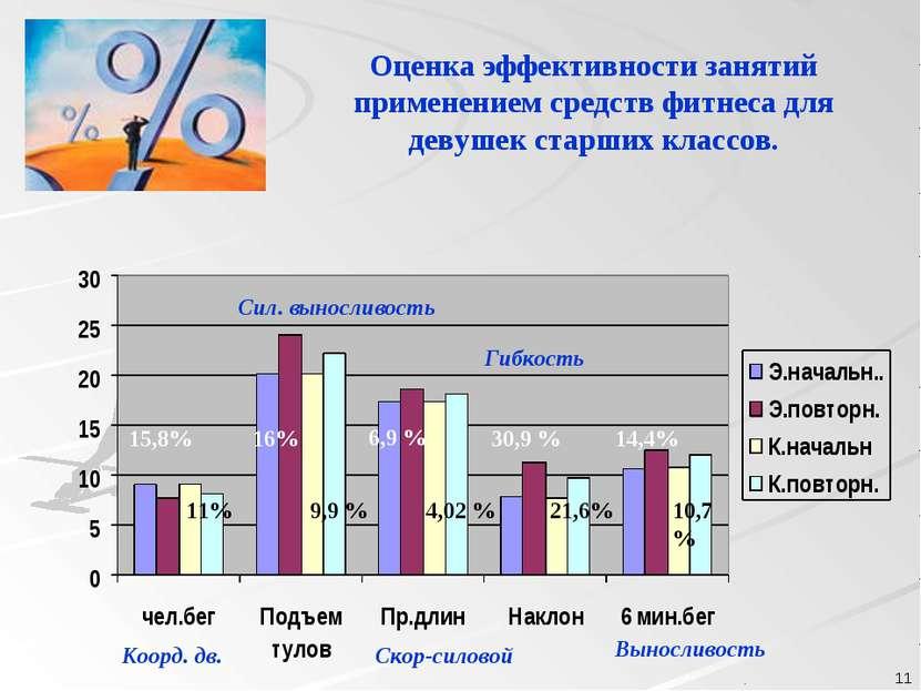 . . Оценка эффективности занятий применением средств фитнеса для девушек стар...