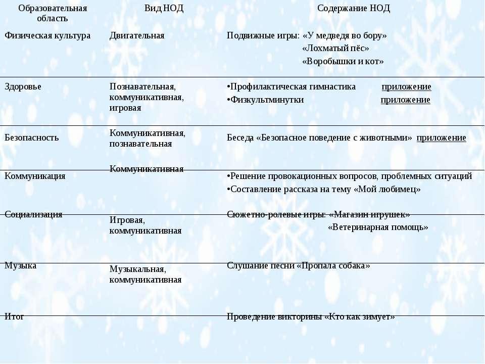 Образовательная область Вид НОД Содержание НОД Физическая культура Здоровье Б...