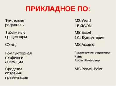 ПРИКЛАДНОЕ ПО: Текстовые редакторы MS Word LEXICON Табличные процессоры MS Ex...