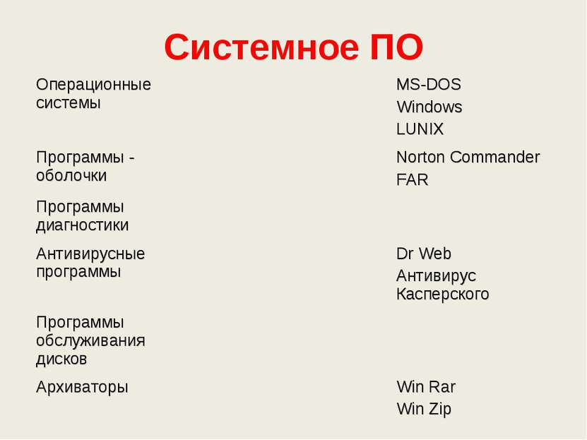 Системное ПО Операционные системы MS-DOS Windows LUNIX Программы - оболочки N...