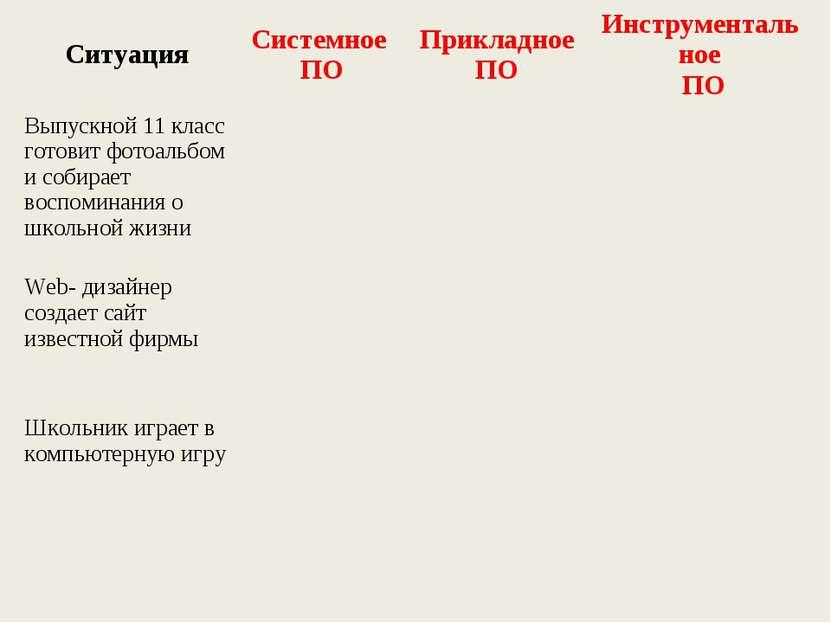 Ситуация Системное ПО Прикладное ПО Инструментальное ПО Выпускной 11 класс го...