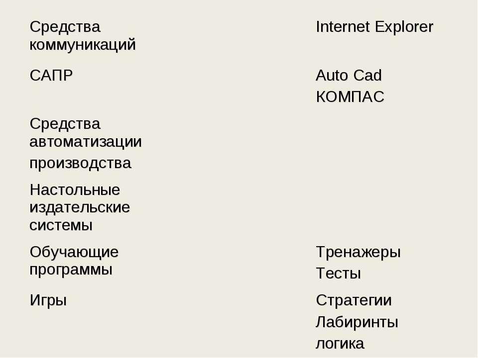 Средства коммуникаций Internet Explorer САПР Auto Cad КОМПАС Средства автомат...