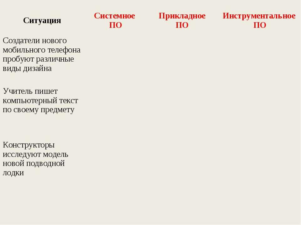Ситуация Системное ПО Прикладное ПО Инструментальное ПО Создатели нового моби...