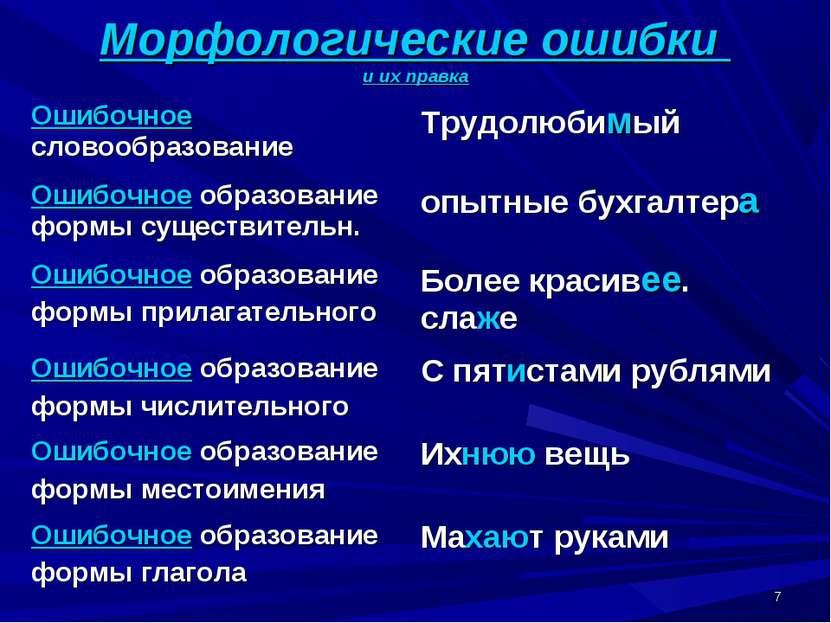 * Морфологические ошибки и их правка Ошибочное словообразование Трудолюбимый ...