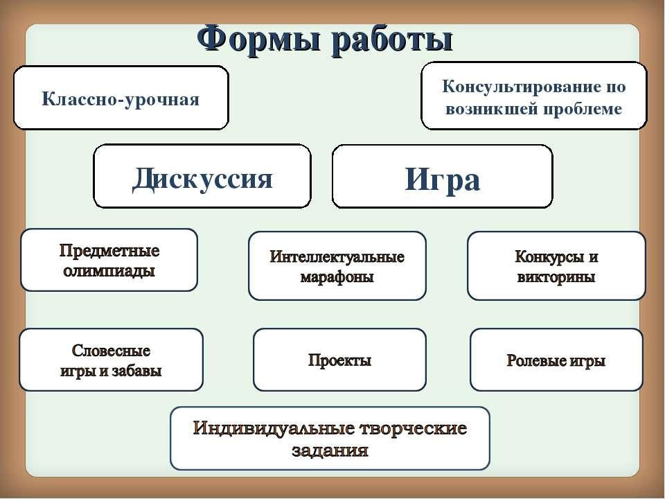 Формы работы Классно-урочная Консультирование по возникшей проблеме Дискуссия...