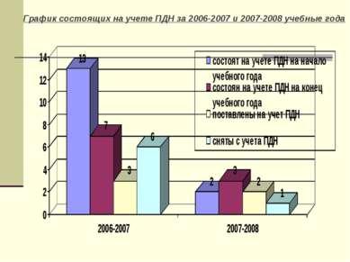 График состоящих на учете ПДН за 2006-2007 и 2007-2008 учебные года